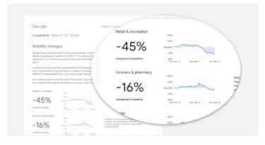 【新型コロナウィルス】グーグルが個人の位置情報(統計データ)を公開!スマホで人の動きを解析することで今後の政策にも貢献!